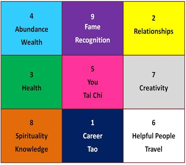 Feng Shui For Health feng shui magic square | feng shui steps